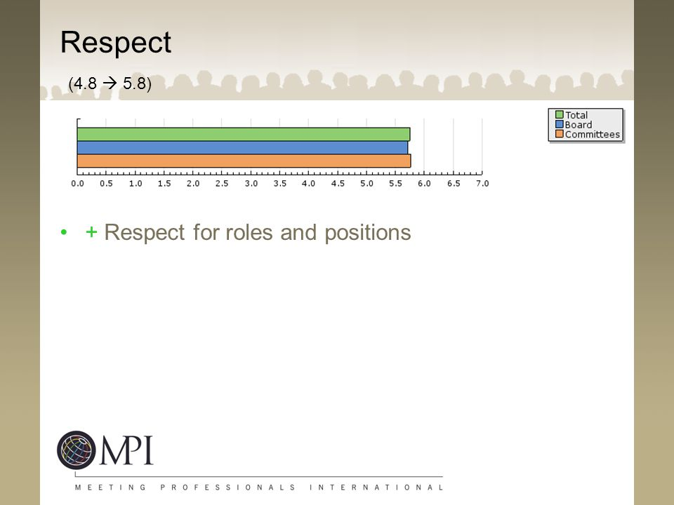 Respect (4.8  5.8) + Respect for roles and positions