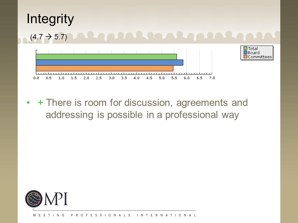 Integrity (4.7  5.7) + There is room for discussion, agreements and addressing is possible in a professional way.