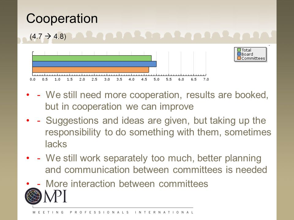 Cooperation (4.7  4.8) - We still need more cooperation, results are booked, but in cooperation we can improve.