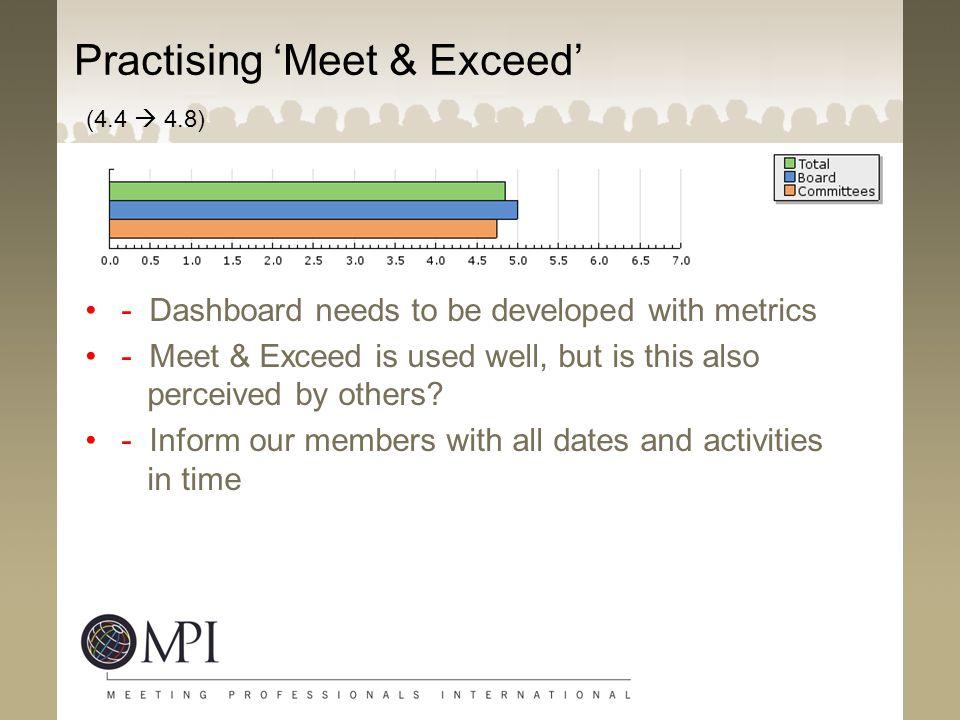 Practising 'Meet & Exceed' (4.4  4.8)