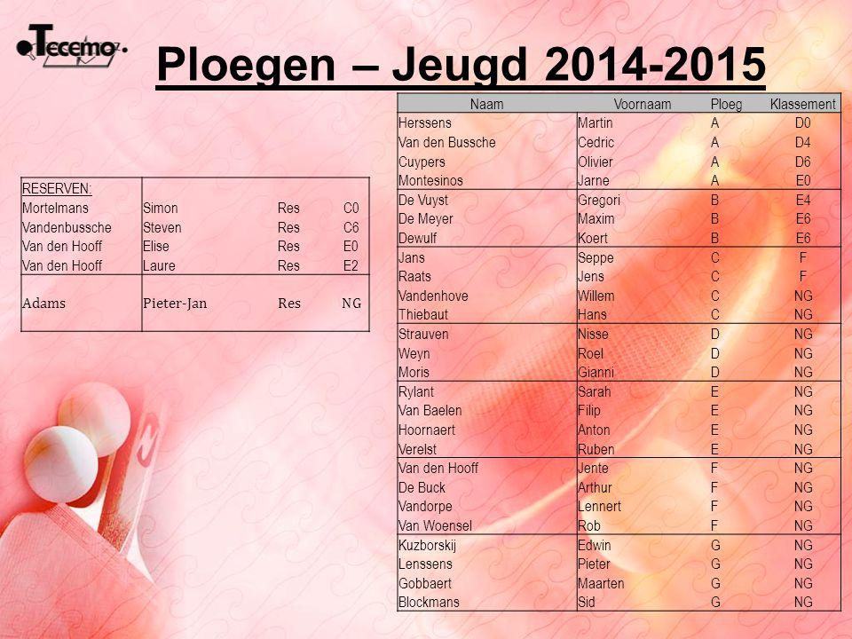 Ploegen – Jeugd 2014-2015 Naam Voornaam Ploeg Klassement Herssens