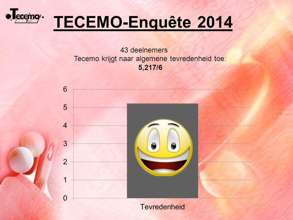 Tecemo krijgt naar algemene tevredenheid toe: