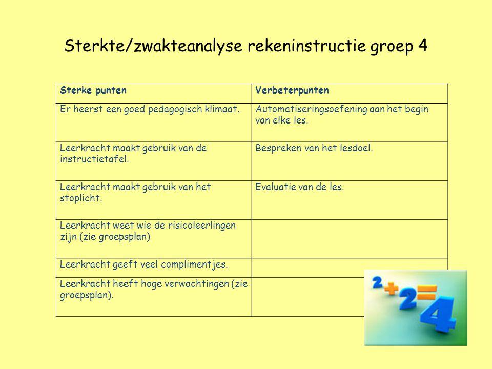 Sterkte/zwakteanalyse rekeninstructie groep 4