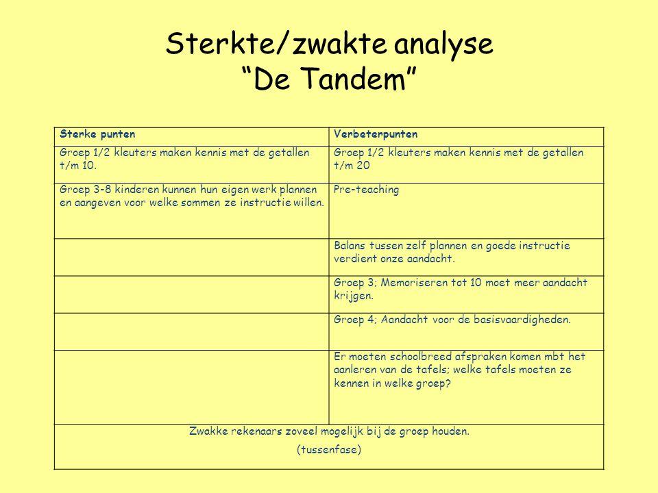Sterkte/zwakte analyse De Tandem