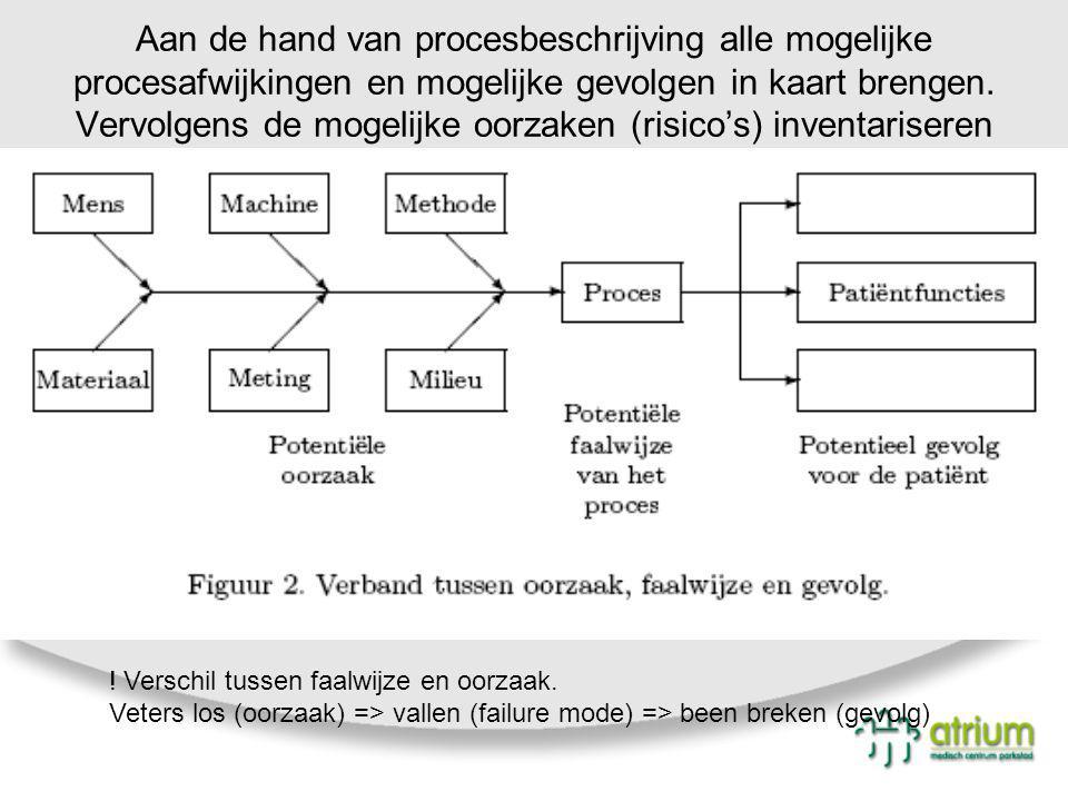 Aan de hand van procesbeschrijving alle mogelijke procesafwijkingen en mogelijke gevolgen in kaart brengen. Vervolgens de mogelijke oorzaken (risico's) inventariseren