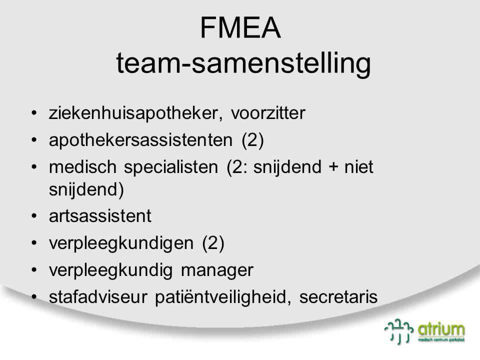 FMEA team-samenstelling