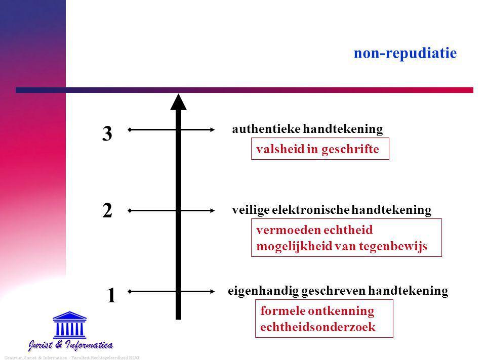3 2 1 non-repudiatie authentieke handtekening valsheid in geschrifte