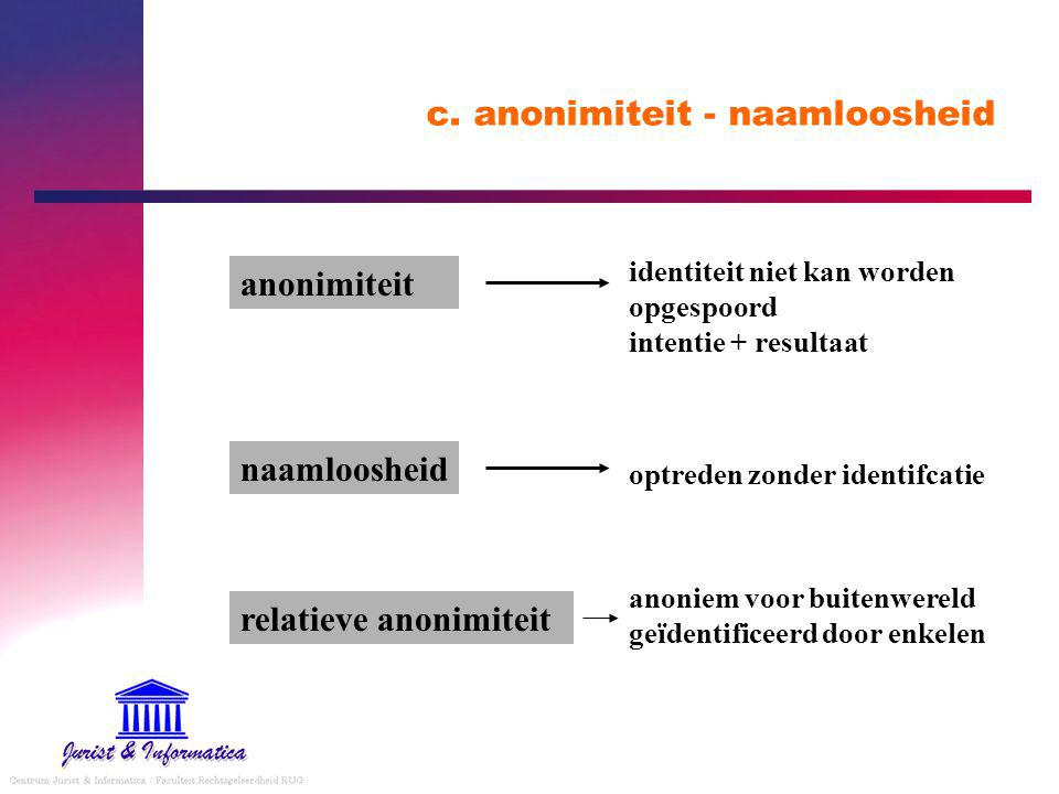 c. anonimiteit - naamloosheid