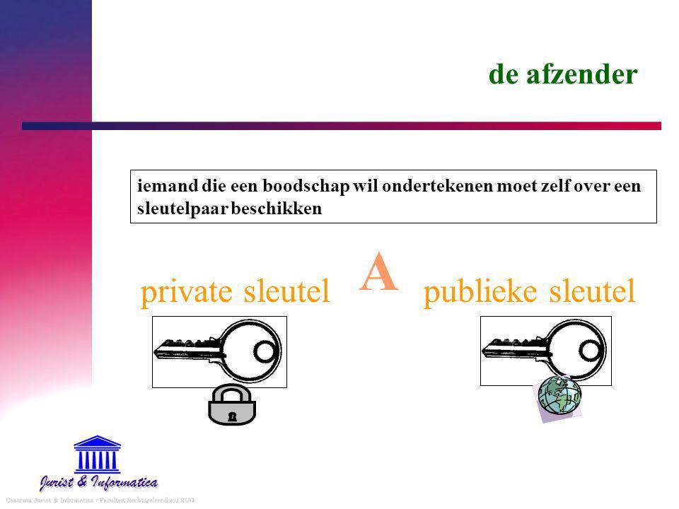 A private sleutel publieke sleutel de afzender