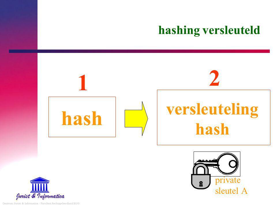 hashing versleuteld 2 1 versleuteling hash hash private sleutel A