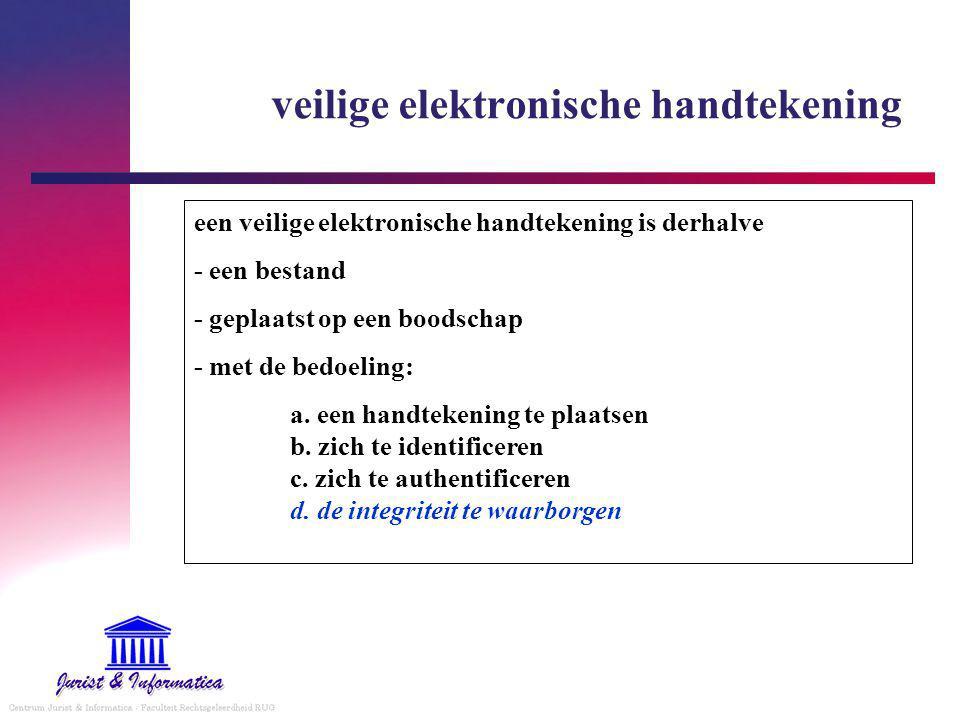 veilige elektronische handtekening
