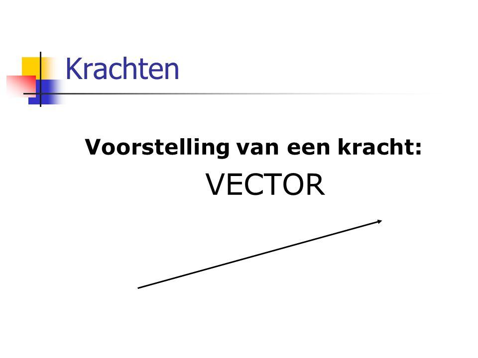 Krachten Voorstelling van een kracht: VECTOR