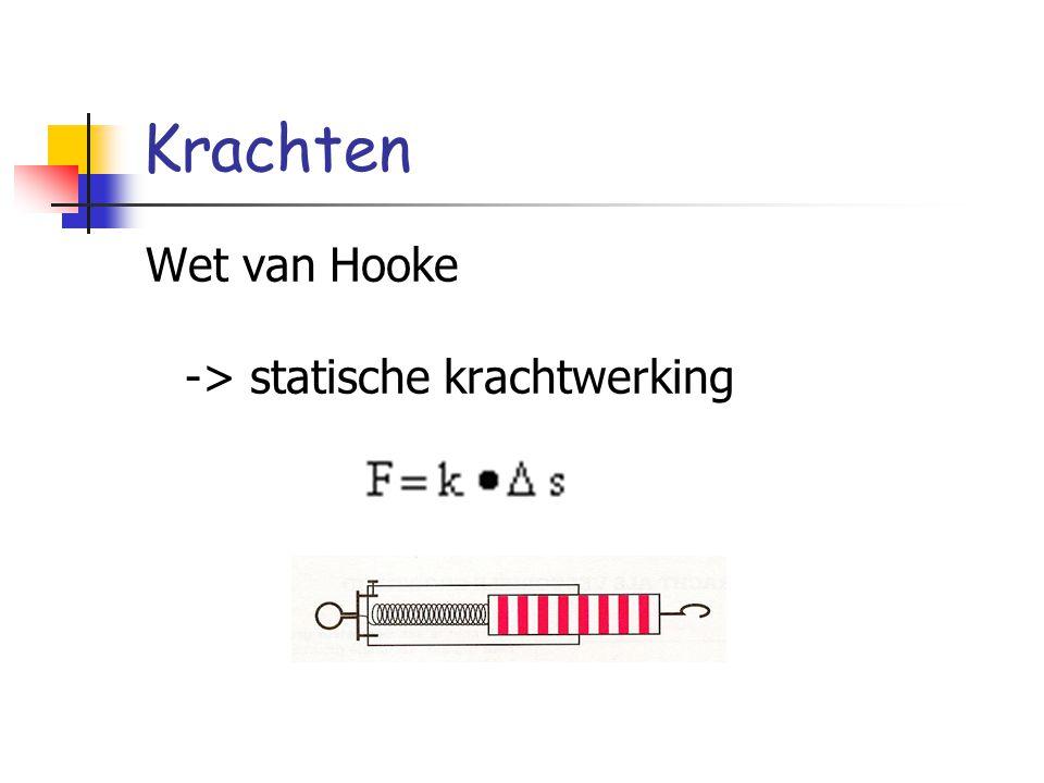 Krachten Wet van Hooke -> statische krachtwerking