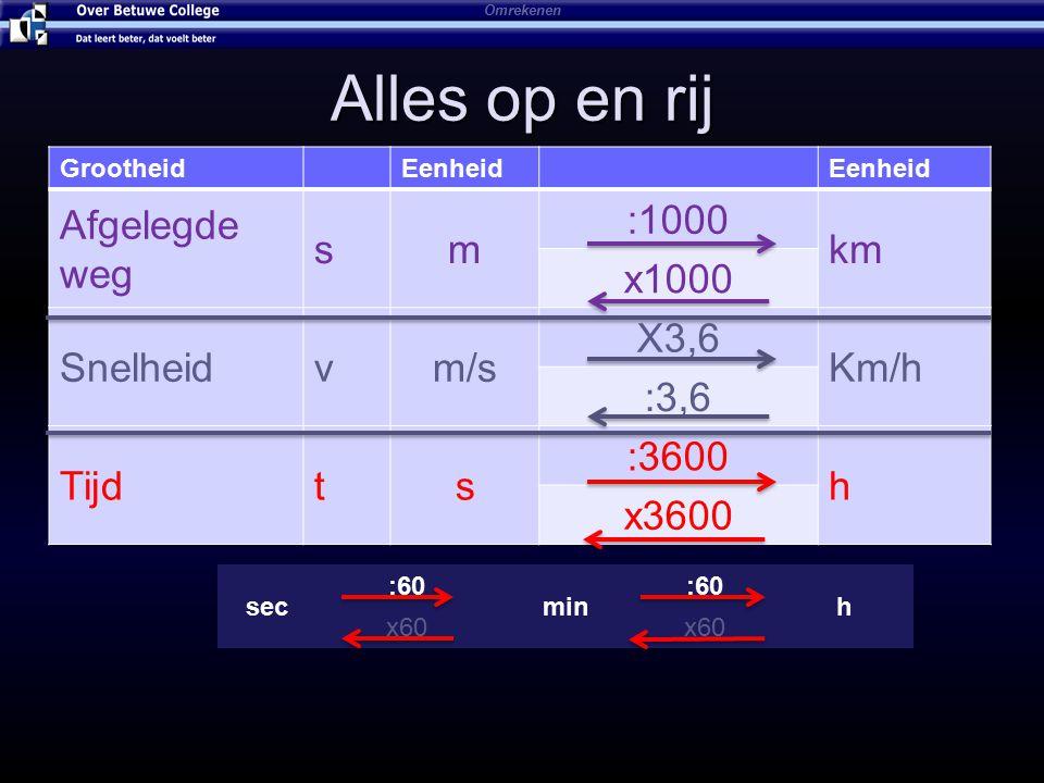 Alles op en rij Afgelegde weg s m :1000 km x1000 Snelheid v m/s X3,6