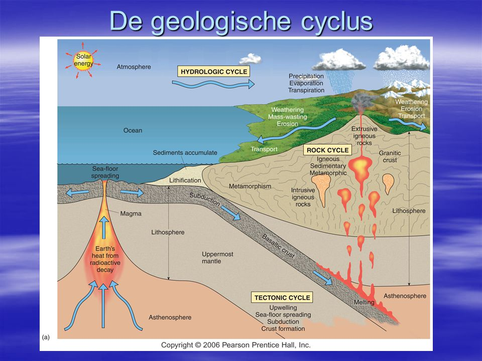 De geologische cyclus