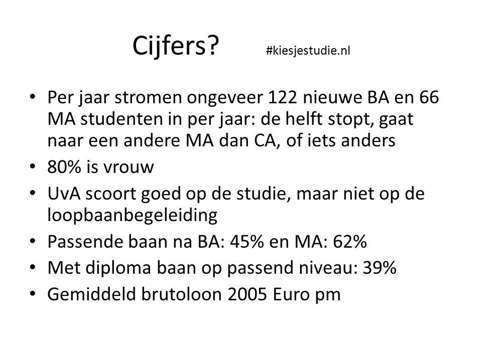 Cijfers #kiesjestudie.nl