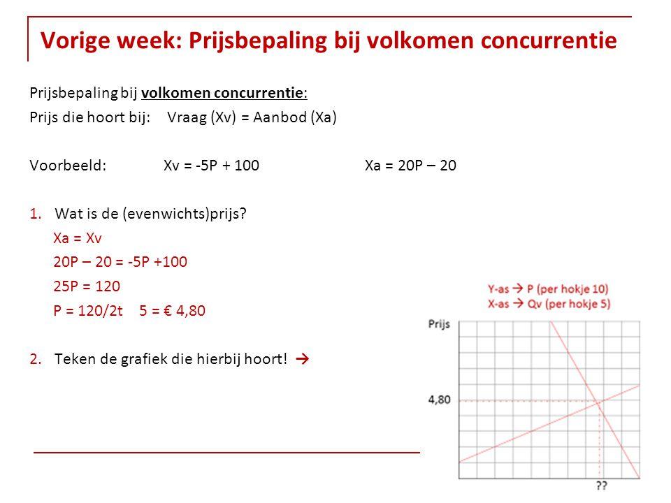 Vorige week: Prijsbepaling bij volkomen concurrentie