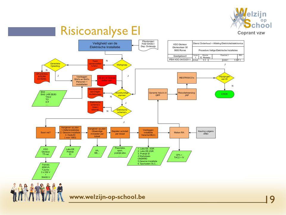 Risicoanalyse EI www.welzijn-op-school.be