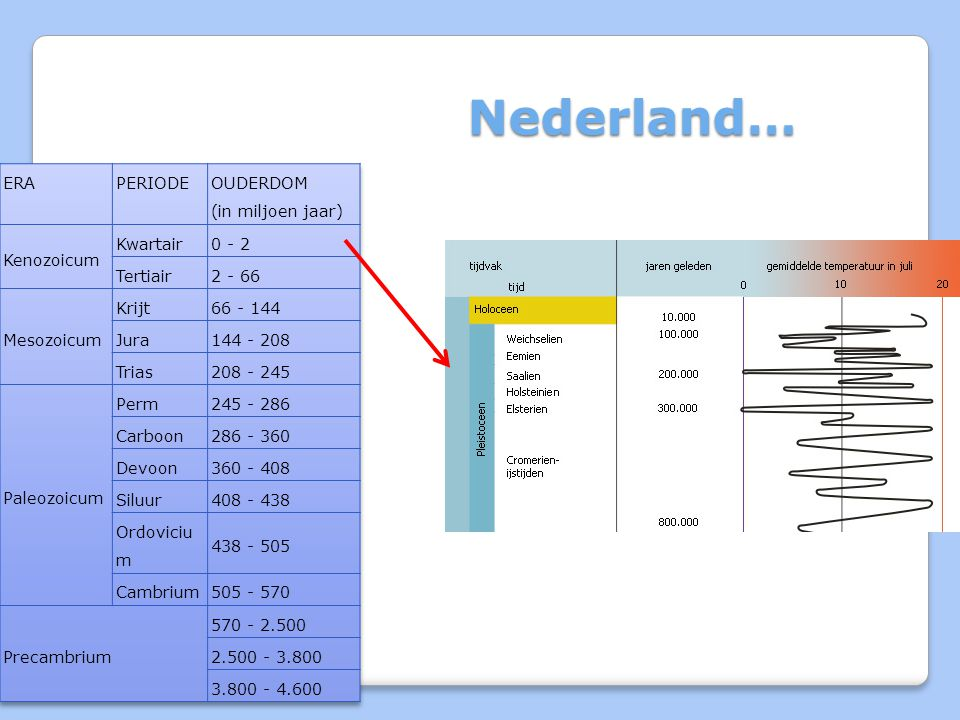 Nederland… ERA PERIODE OUDERDOM (in miljoen jaar) Kenozoicum Kwartair