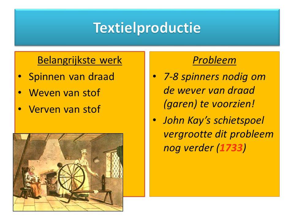 Textielproductie Belangrijkste werk Spinnen van draad Weven van stof
