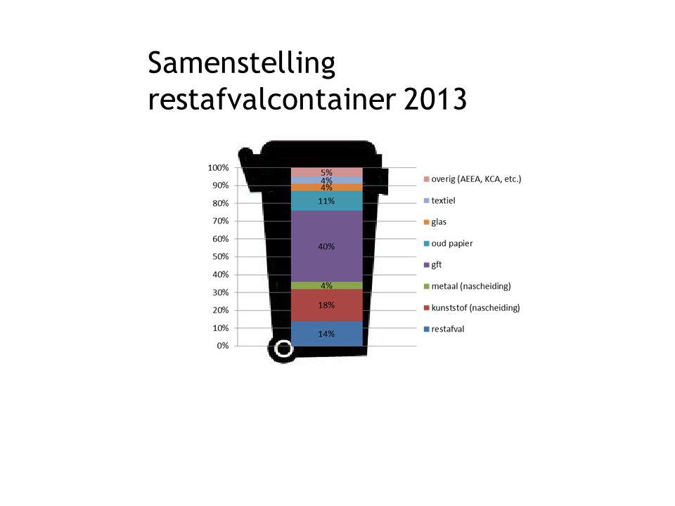 Samenstelling restafvalcontainer 2013