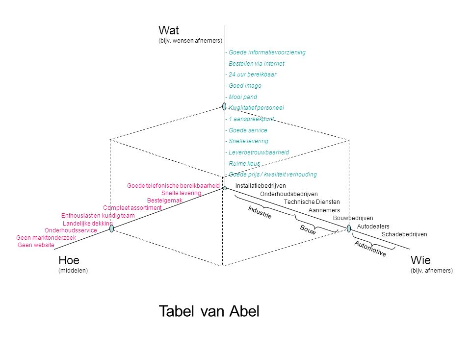 Tabel van Abel Hoe Wie Wat Industrie Bouw Automotive (middelen)