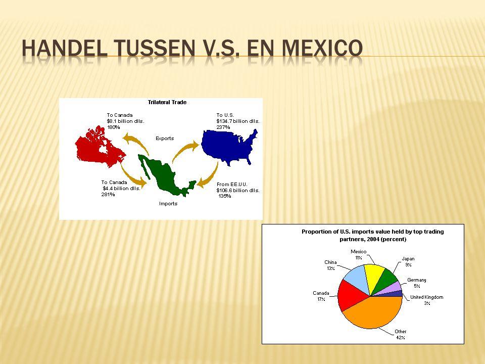 Handel tussen v.s. en mexico