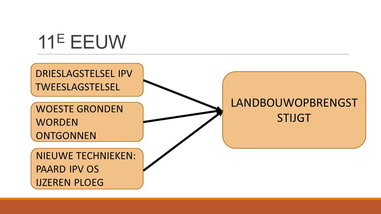 11E EEUW LANDBOUWOPBRENGST STIJGT DRIESLAGSTELSEL IPV TWEESLAGSTELSEL