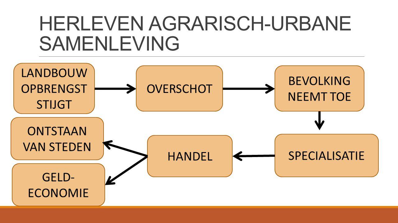 HERLEVEN AGRARISCH-URBANE SAMENLEVING