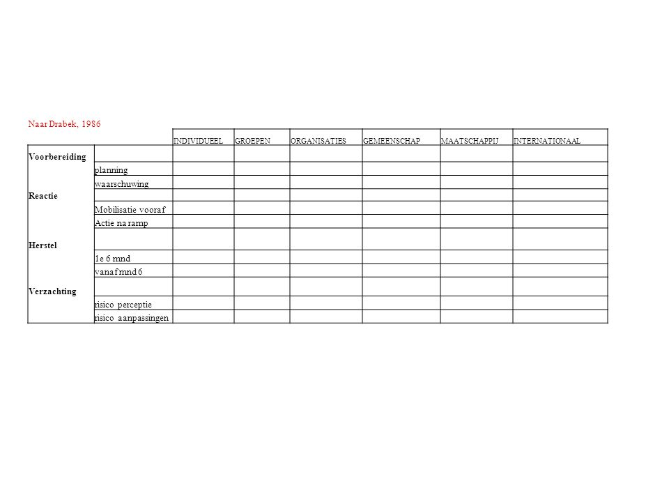 Schema van Drabek's indeling van ramp aspecten