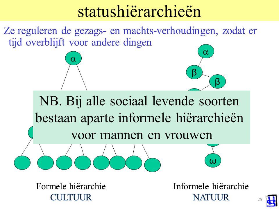 statushiërarchieën NB. Bij alle sociaal levende soorten