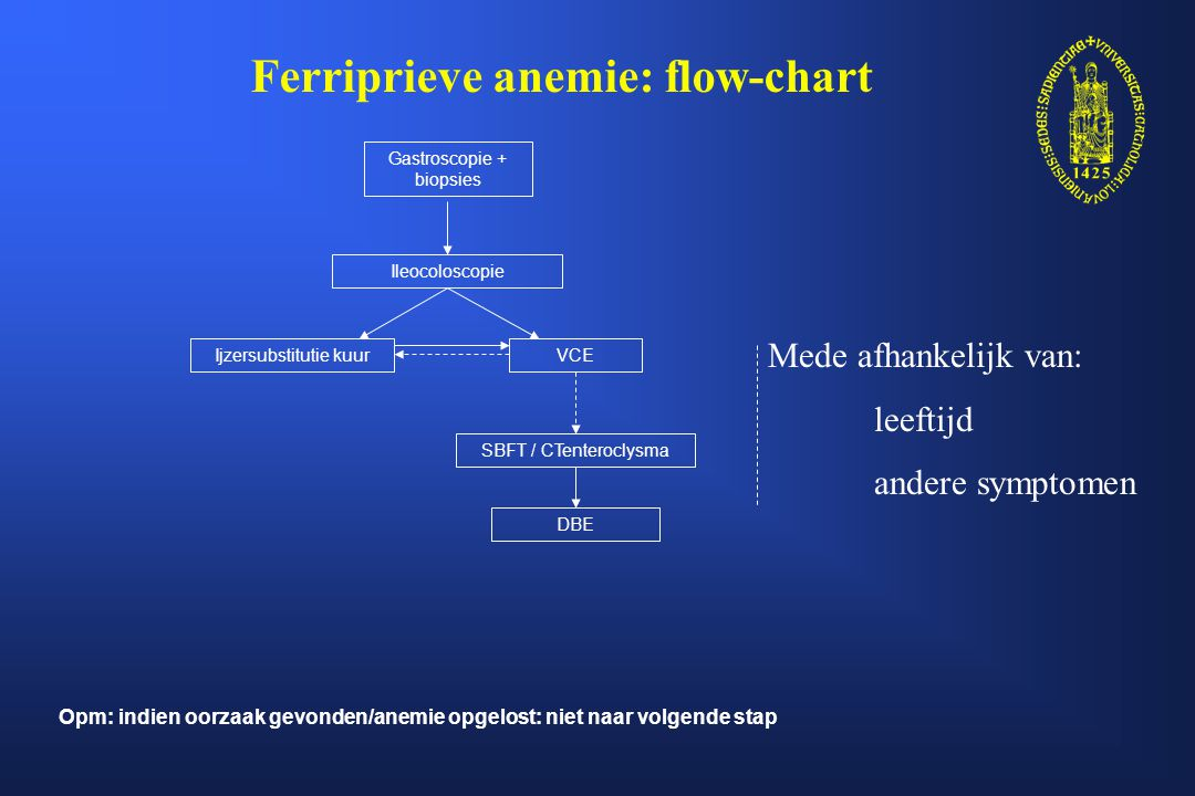 Ferriprieve anemie: flow-chart