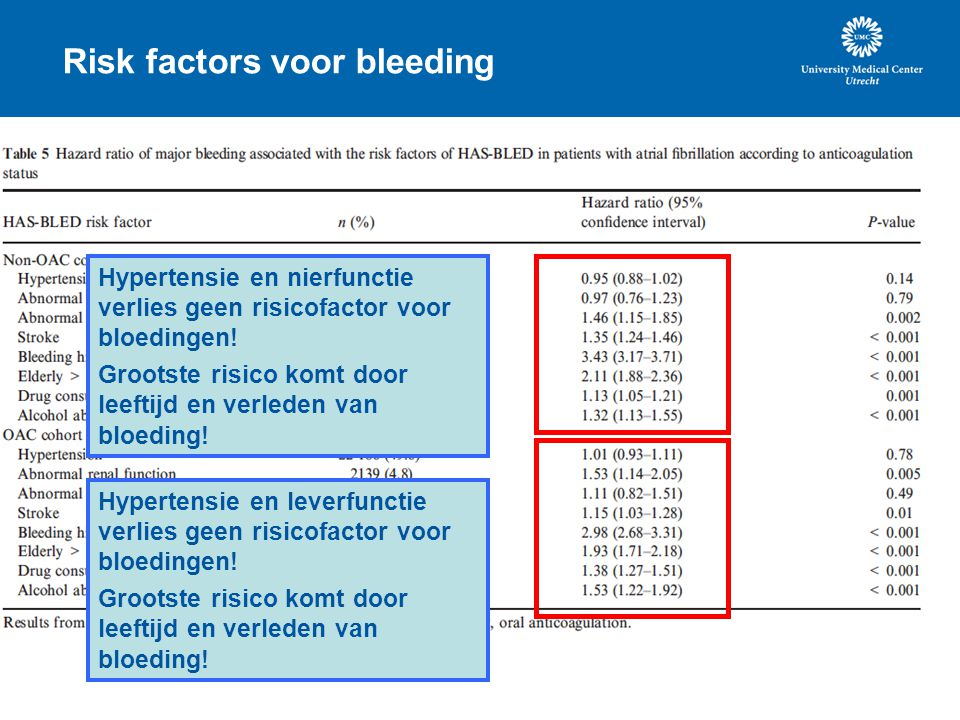Risk factors voor bleeding