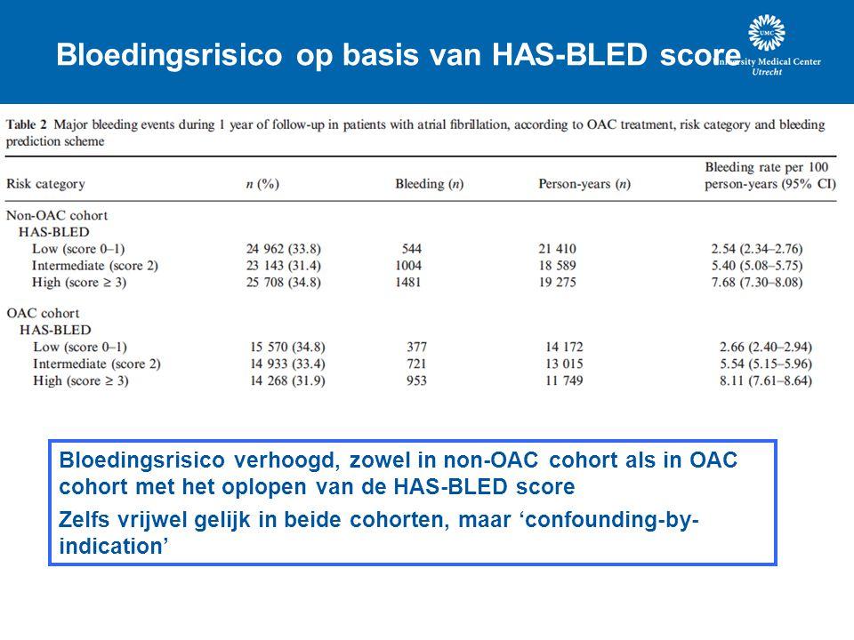 Bloedingsrisico op basis van HAS-BLED score