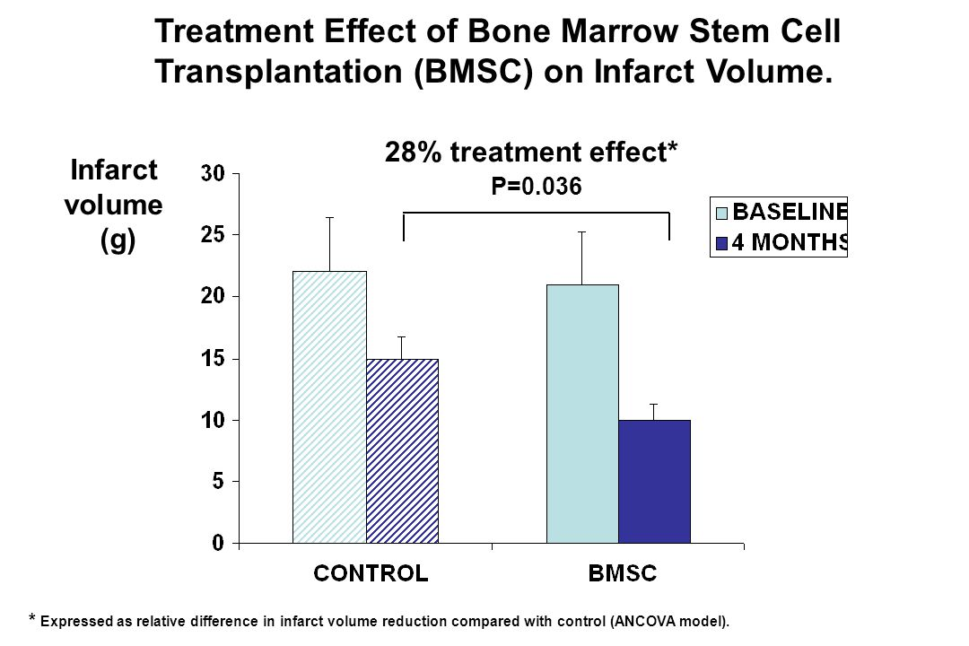 Treatment Effect of Bone Marrow Stem Cell