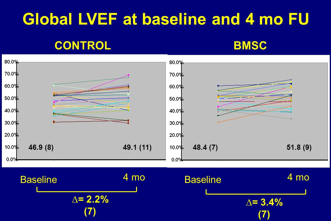 Global LVEF at baseline and 4 mo FU