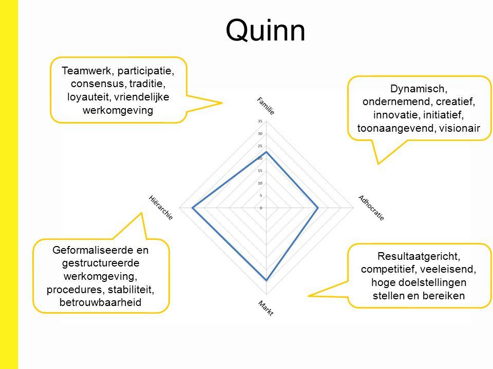 Quinn Teamwerk, participatie, consensus, traditie, loyauteit, vriendelijke werkomgeving.