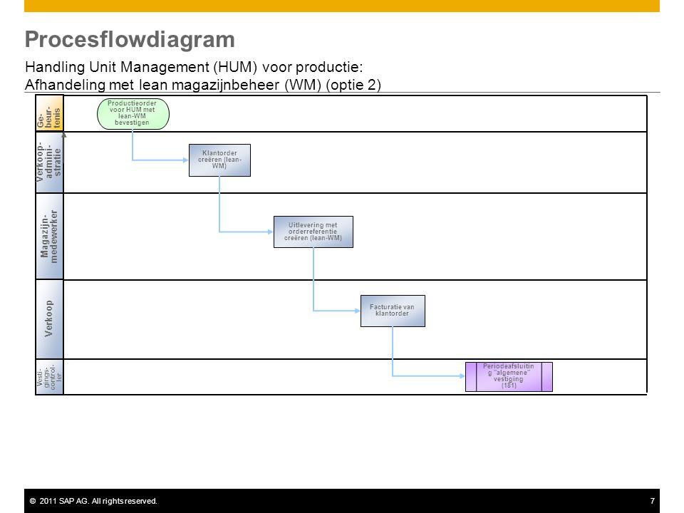 Procesflowdiagram Handling Unit Management (HUM) voor productie: