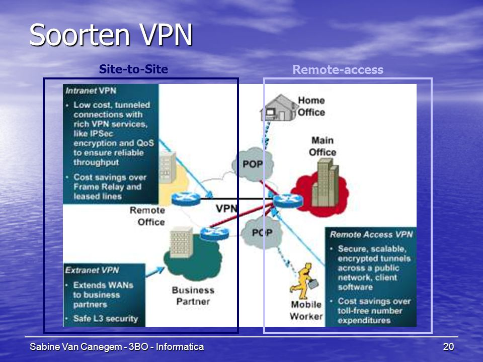 Soorten VPN Site-to-Site Remote-access