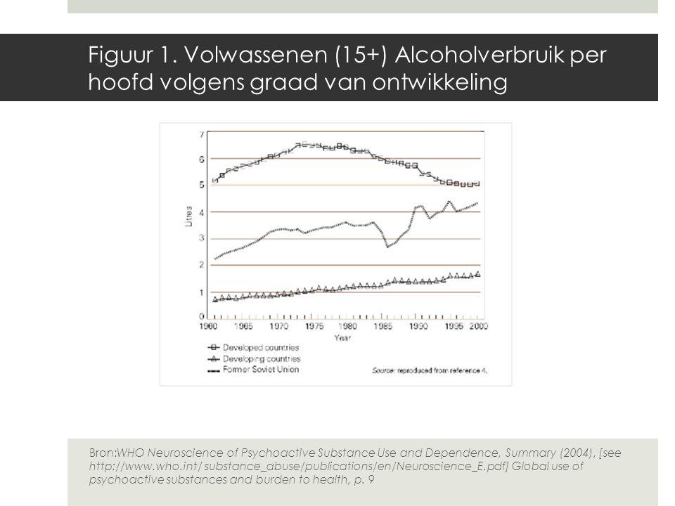 Figuur 1. Volwassenen (15+) Alcoholverbruik per hoofd volgens graad van ontwikkeling