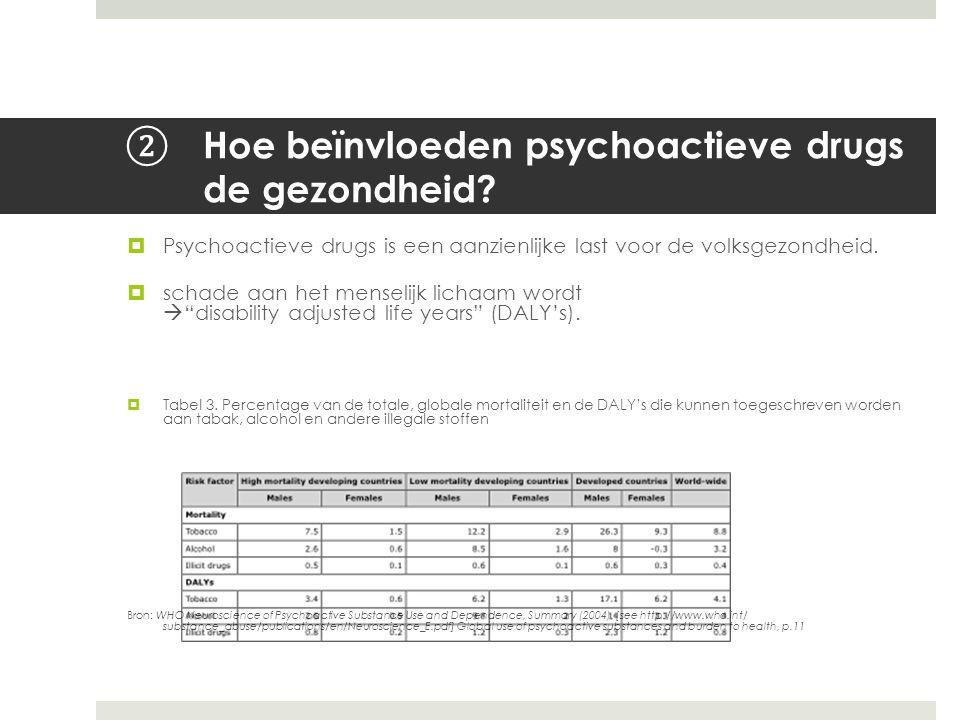 Hoe beïnvloeden psychoactieve drugs de gezondheid