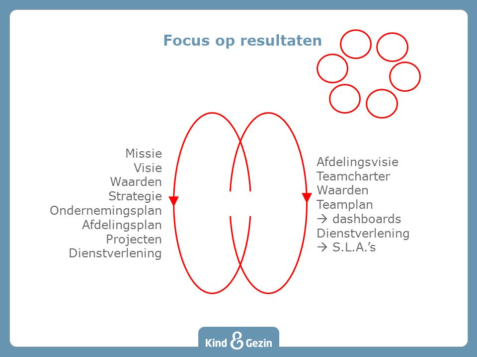 Focus op resultaten Missie Afdelingsvisie Visie Teamcharter Waarden