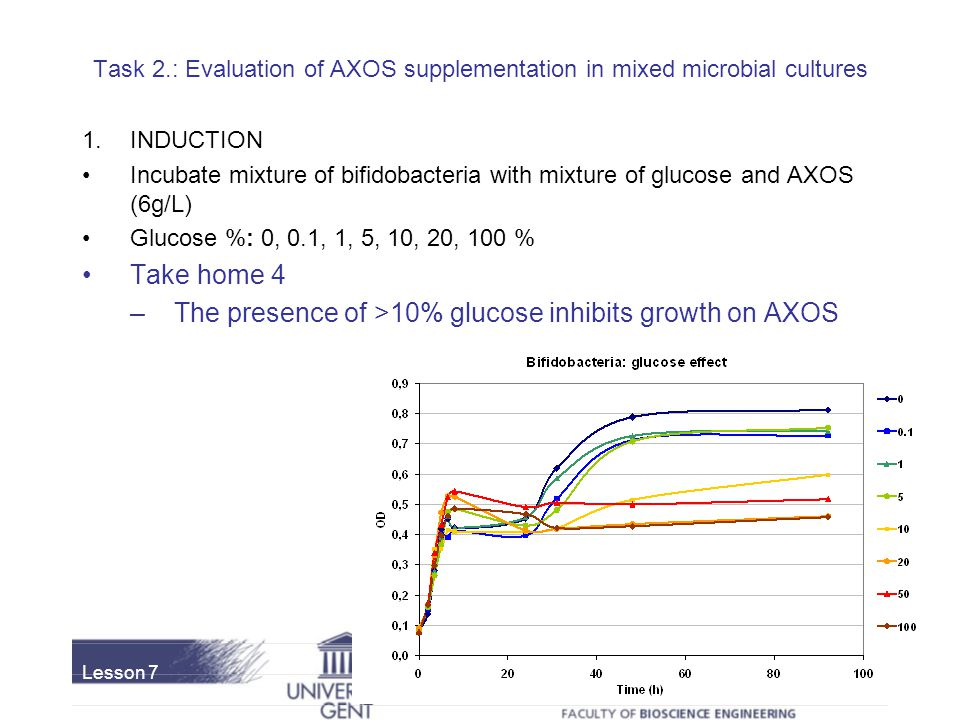 The presence of >10% glucose inhibits growth on AXOS