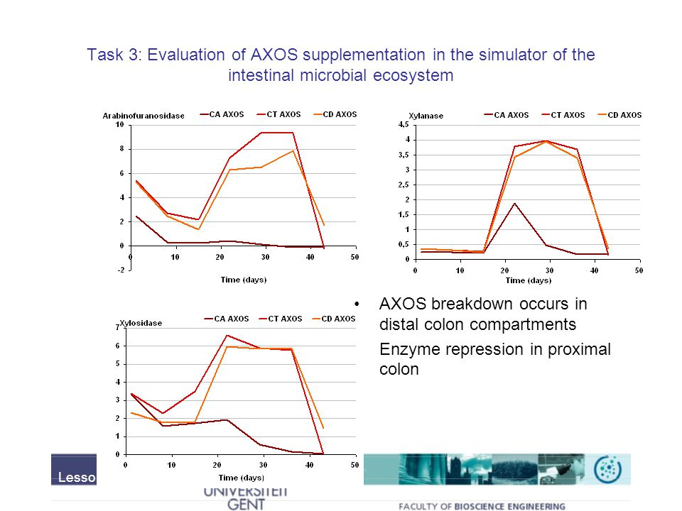 Task 3: Evaluation of AXOS supplementation in the simulator of the intestinal microbial ecosystem