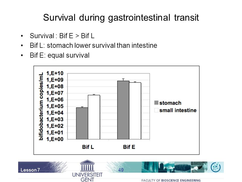 Survival during gastrointestinal transit