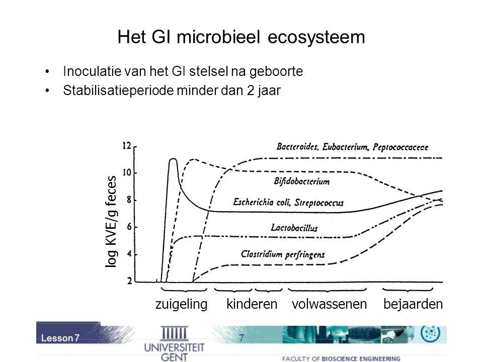 Het GI microbieel ecosysteem