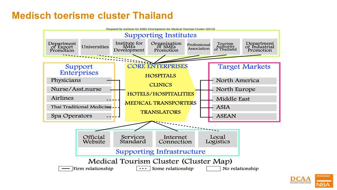 Medisch toerisme cluster Thailand