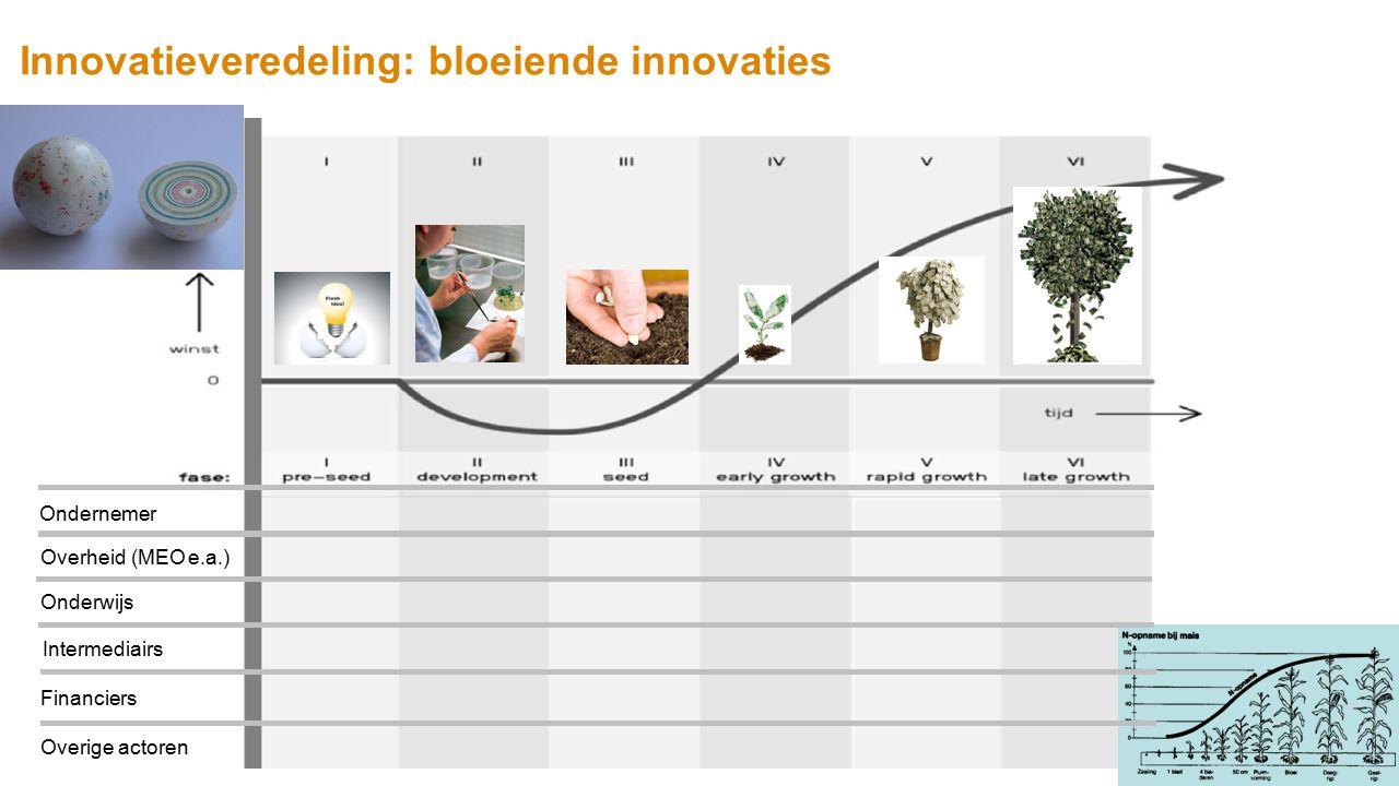 Innovatieveredeling: bloeiende innovaties