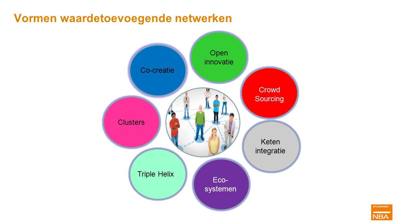 Vormen waardetoevoegende netwerken