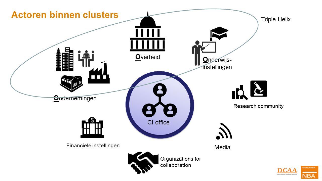 Actoren binnen clusters